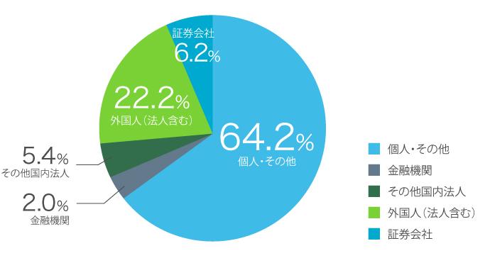 所有者グラフ1
