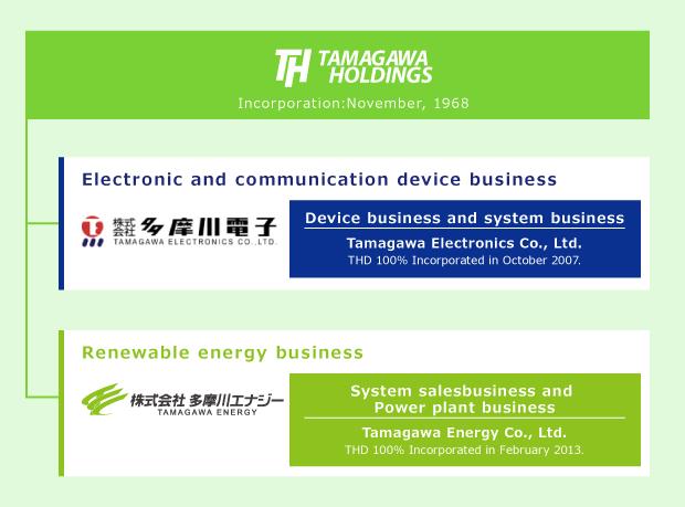 Tamagawa Group