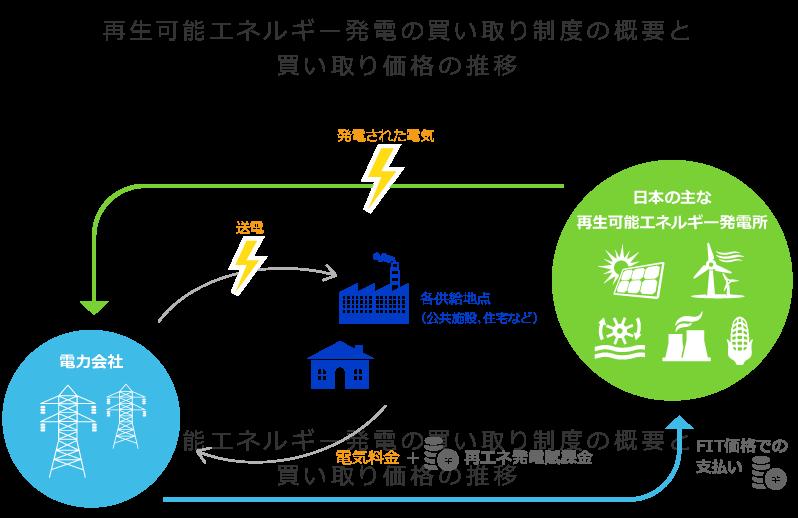 再生可能エネルギーの買取制度