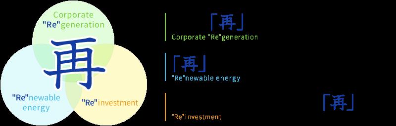 多摩川ホールディングスは3つの「再」に取り組みます